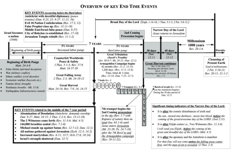 EndTimes_keyevents_1